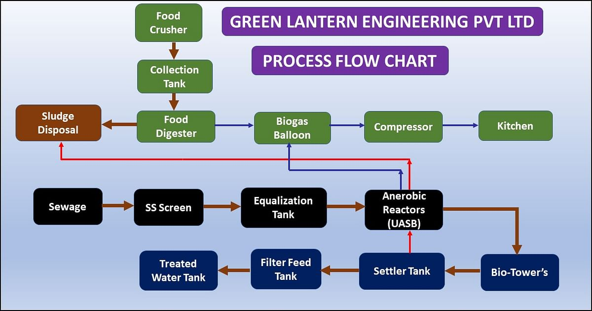 Typical process flow diagram