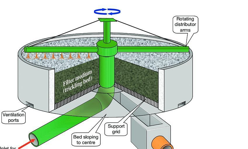 Reviewing Aerobic Technologies for the Treatment of Wastewater