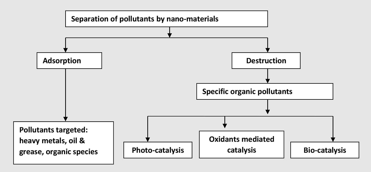 Schematic representation of process involved in nano-material based water and wastewater treatment
