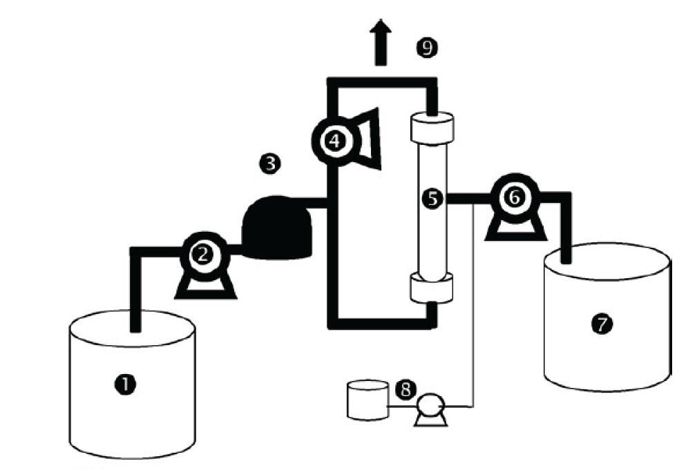 Pilot of filtration (1, feeding tank ; 2, feeding pump ; 3, prefilter 130 µm ; 4, recirculation pump ; 5, membranes ; 6, backwash pump ; 7, permeate tank ; 8, reagents for chemical cleanings ; 9, purge) (Moll et al., 2007)