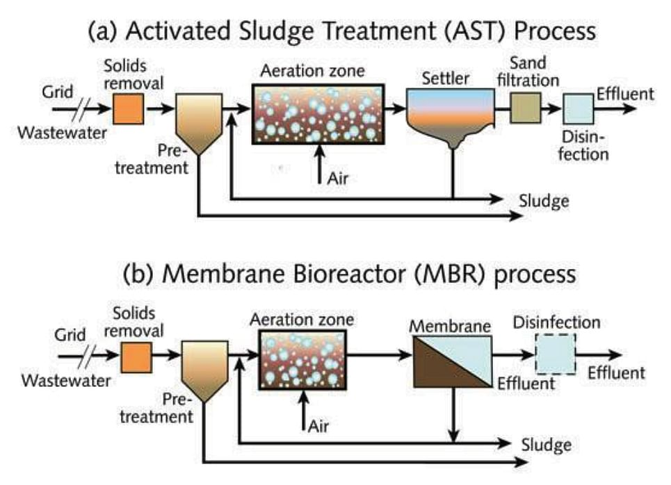 Figure 1: Wastewater Treatment Schematic for Activated Sludge  Process  and Membrane  Bio-Reactor