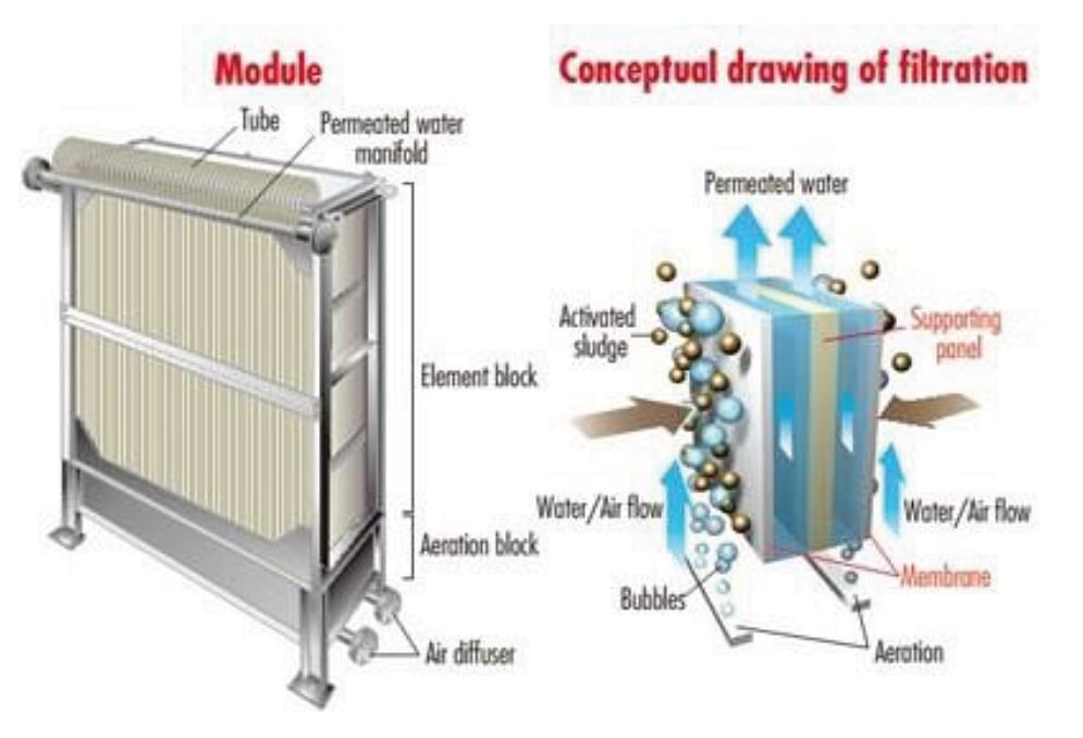 Figure 3: Concept and Schematic of Membrane Bio Reactor