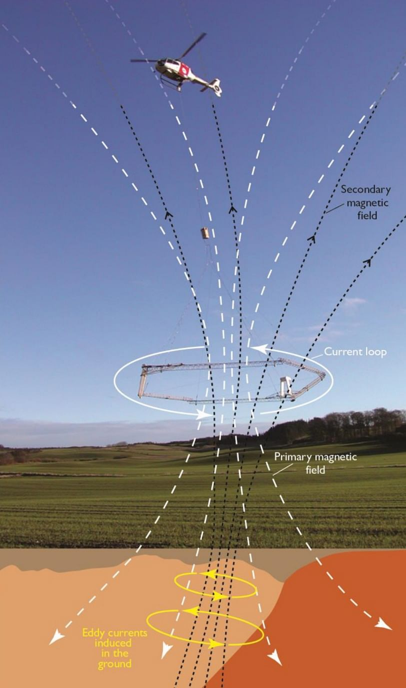 Airborne Electromagnetic (AEM) remote sensing is used to collect extensive volumes of data from an aircraft. A sensor loop below a helicopter or small plane transmits an electromagnetic signal to the earth.