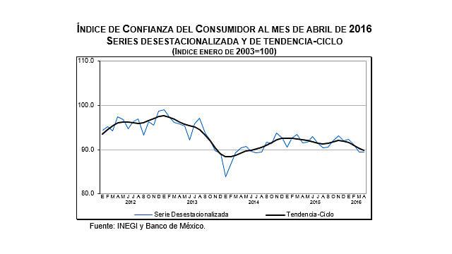 Confianza del consumidor registra una caída de 2.4% anual: INEGI
