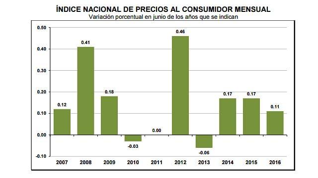 Inflación alcanzó 2.54% anual en junio: INEGI