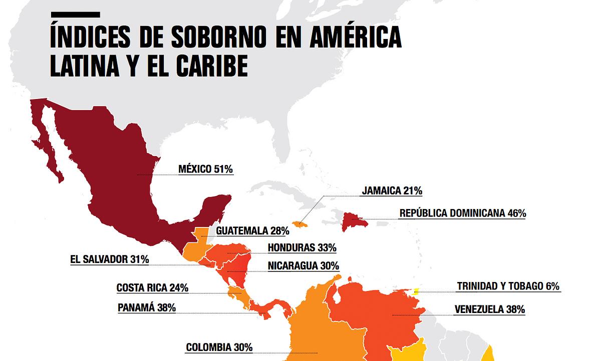México, el país que más sobornos hace en América Latina