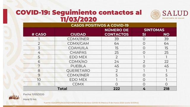Ssa confirma 11 casos de coronavirus en México