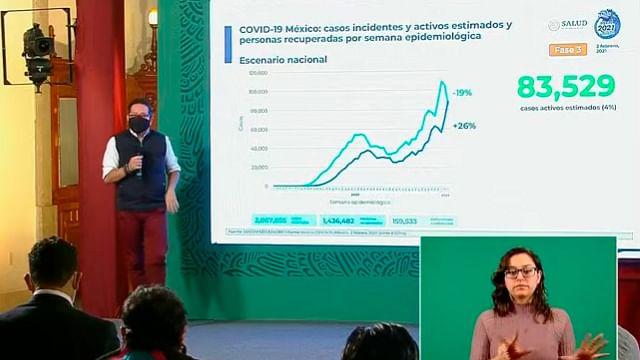 México, con 83 mil 529 casos estimados activos de Covid-19