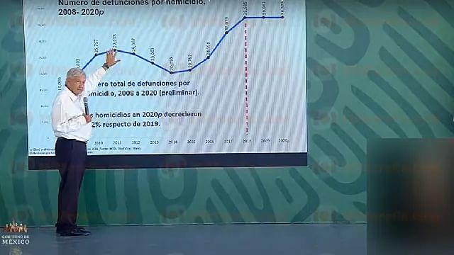 Homicidios disminuyen 3.5% en lo que va del 2021, afirma AMLO