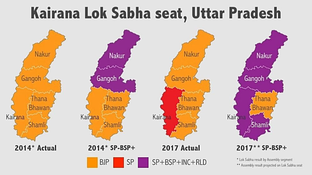 If SP-BSP+ alliance stays, BJP can lose Kairana bypoll too