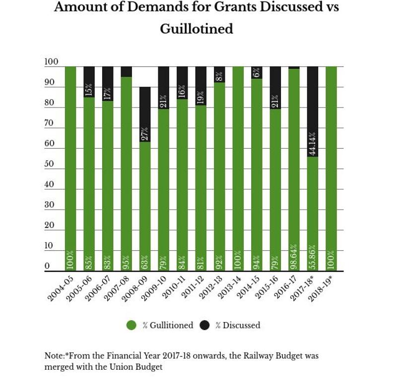 Graph courtesy: PRS Legislative Research