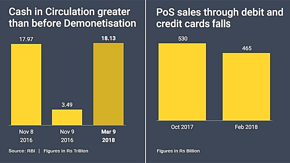 Cash in circulation now greater than before demonetisation, says report