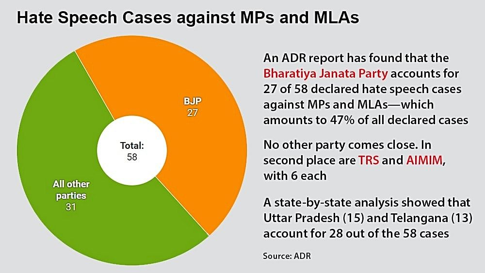 BJP accounts for nearly 50% of hate speech cases against  MPs, MLAs: Report