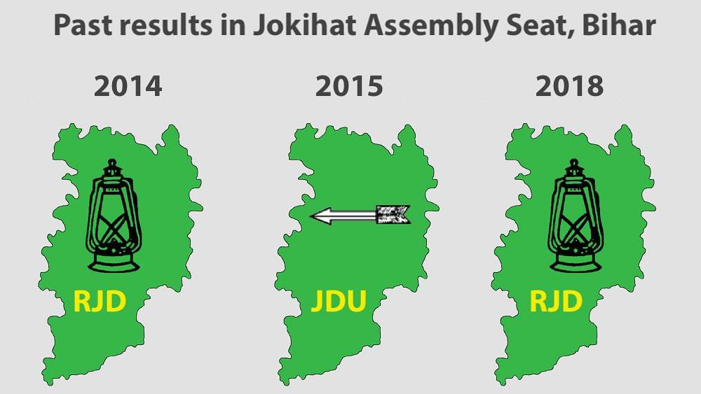 Bihar bypoll: Tough for Nitish Kumar's JD(U) to retain Jokihat seat