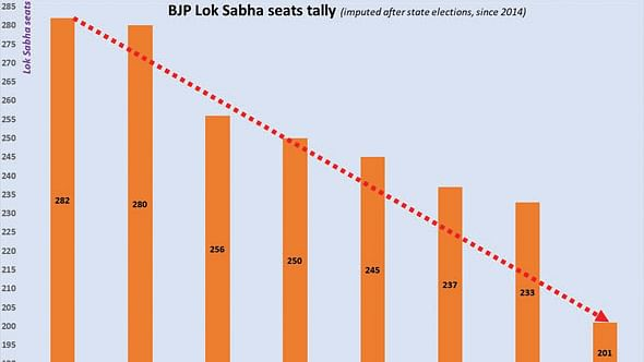 Bypoll results: The party is about to end for BJP and probably end badly