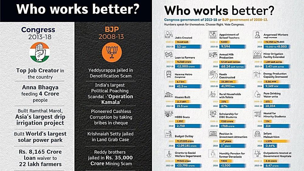 Rahul: Congress  wins in developing Karnataka, BJP wins in corruption