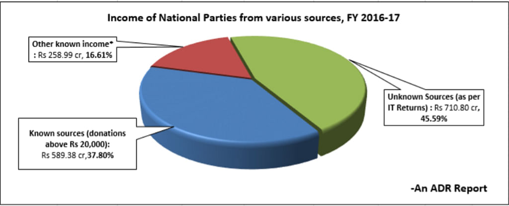 BJP leads in donations of over ₹20,000  from unknown sources: ADR