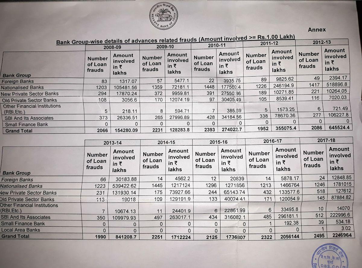 RBI admits loan frauds under Modi Govt three times higher than UPA-II
