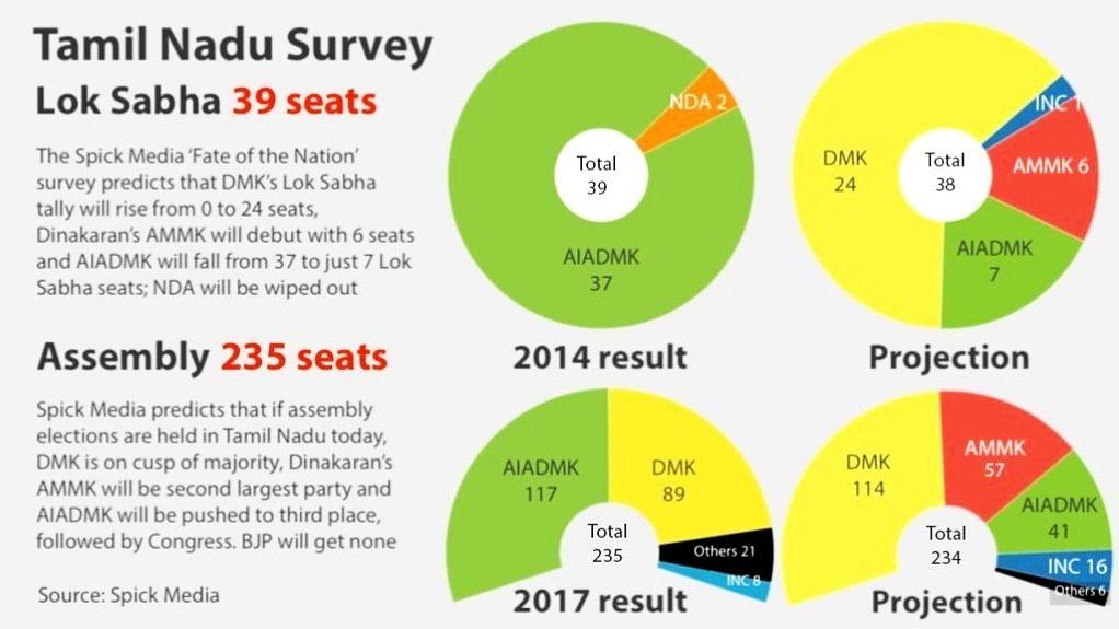 Election survey suggests Tamil Nadu will favour DMK, punish AIADMK