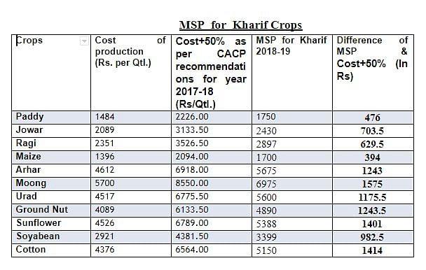 PM Modi has hoodwinked farmers on MSP, says Congress