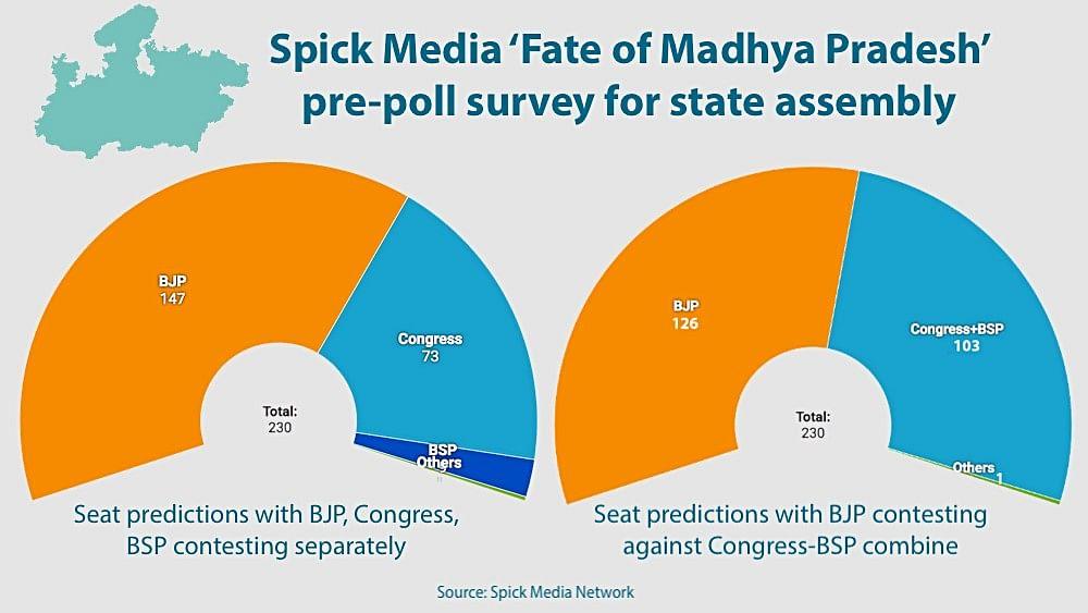 Madhya Pradesh survey predicts Congress-BSP alliance will trouble BJP