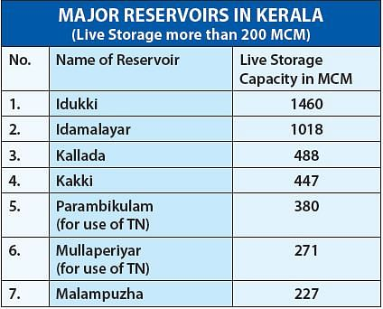 In Kerala, there's no reason to damn the dams