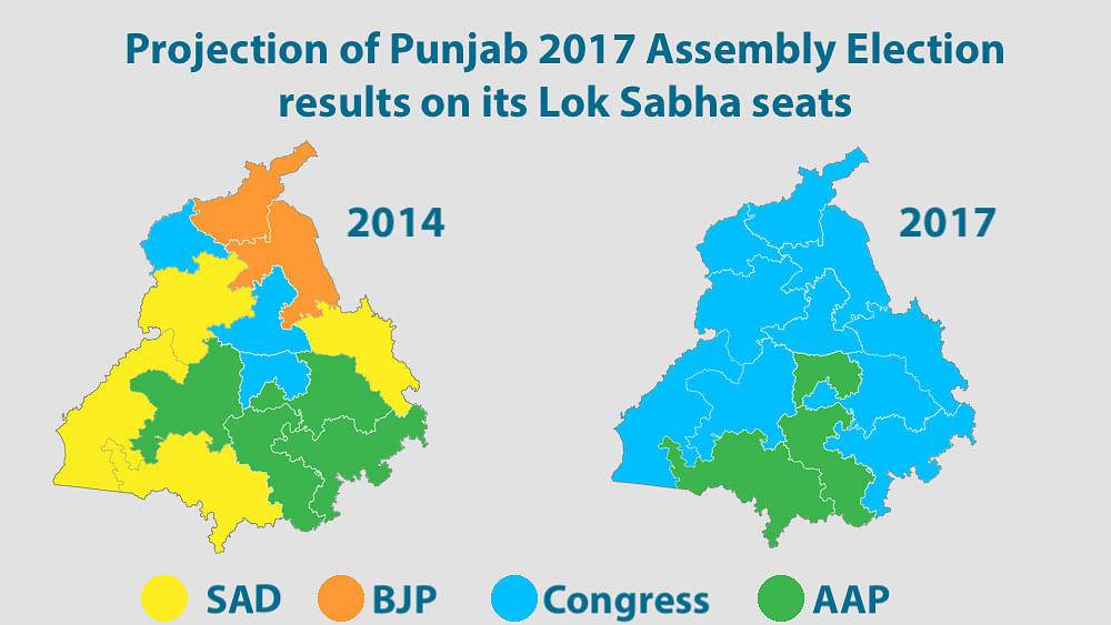 Punjab: Congress in pole position; BJP and AAP face Lok Sabha wipeout