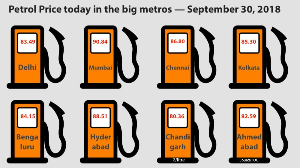 Fuel prices hit new record levels in metros, petrol almost ₹91 in Mumbai