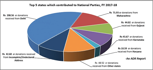 Five states contribute 80% to political parties, millionaires keep away