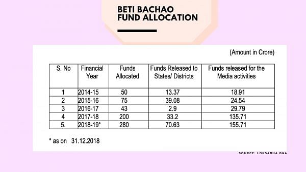 Beti Bachao Beti Padhao: Govt concedes spending 56% funds on publicity; scheme proved to be a failure