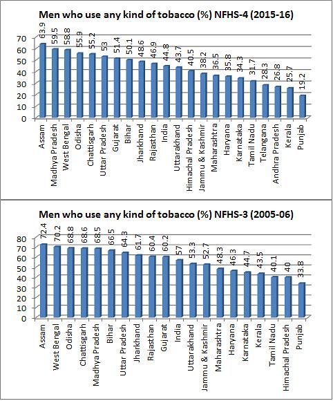 """Failure"" of a Modi campaign: 51% Gujarat men tobacco addicts, higher than 14 states"