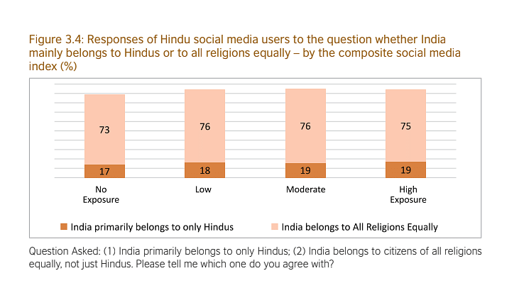 Does India belong to only Hindus? Nearly 75% of Hindus say 'No', finds CSDS survey