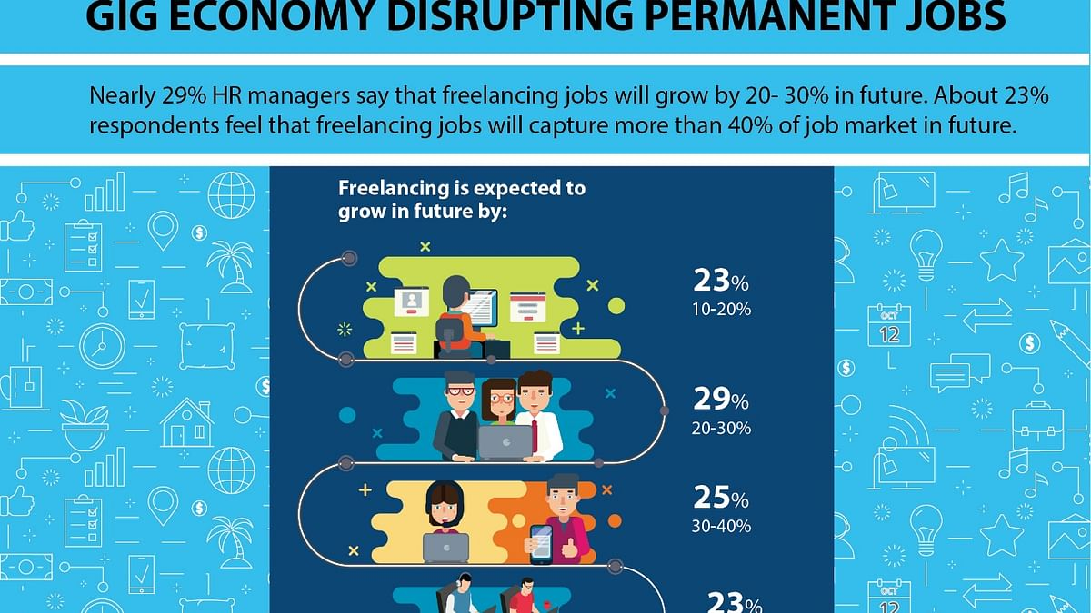 Gen X is preferred over millennials as freelancers, says a survey