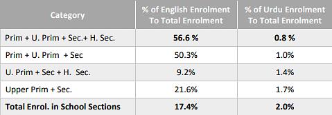 Muslim elite 'promote' English, regional languages: Just 0.8% enroll in Urdu schools