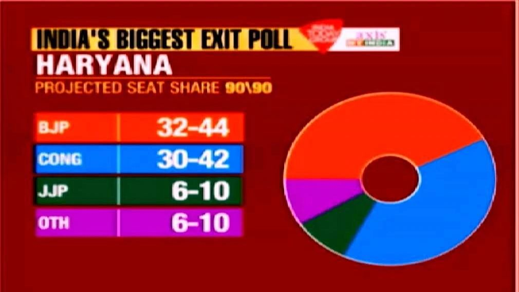 Axis India Today exit poll predicts hung House in Haryana, strong showing by Congress