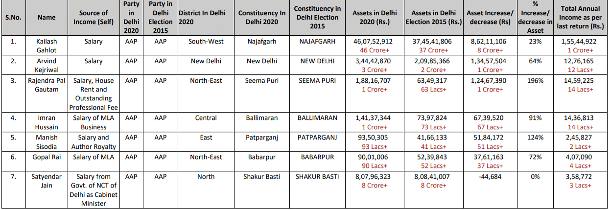 Delhi minister Kailash Gehlot's assets stand at ₹46.07 crores: ADR report