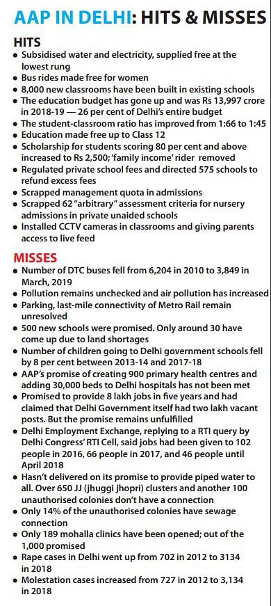 Delhi trips hate politics