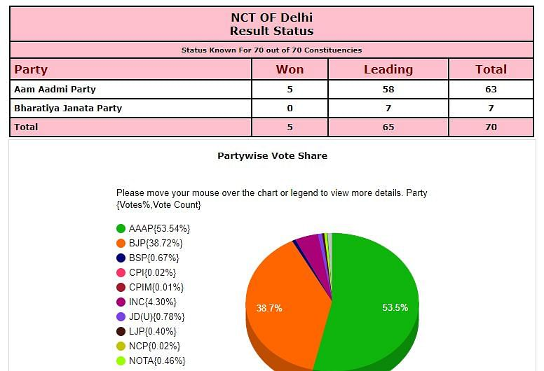 Delhi Election Results LIVE: AAP crosses majority mark in 70-member Delhi assembly, set to return third term