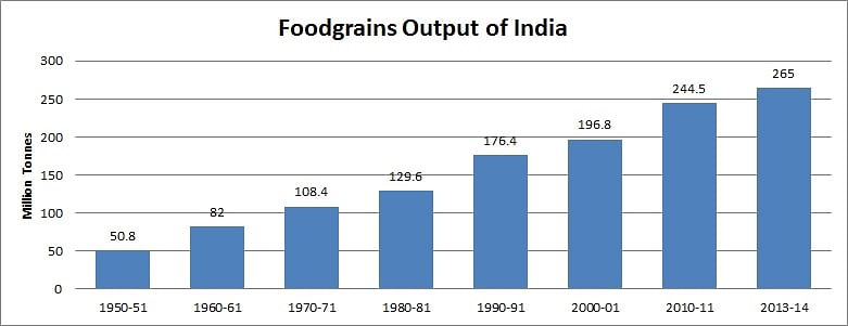 Growth in India's food grain output (from 1950-51 to 2013-14)