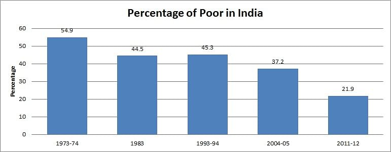 Decline in percentage of India's poor (from 1973-74  to 2011-12)