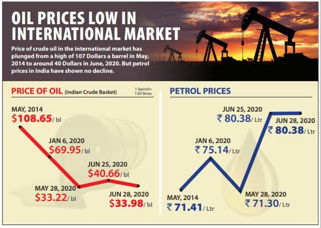 High GDP is not gold but gas, diesel and petrol