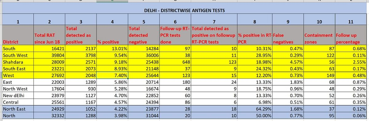 Delhi's fall in COVID-19 cases due to fewer tests in select districts