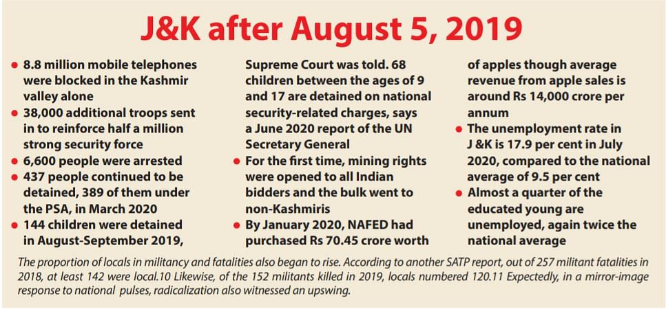 J&K lost but did India gain? Taking stock a year after August 5, 2019