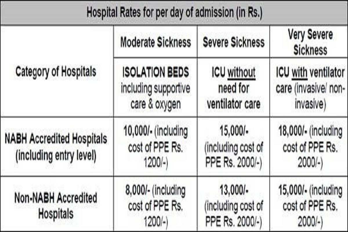 How private hospitals are fleecing COVID-19 patients