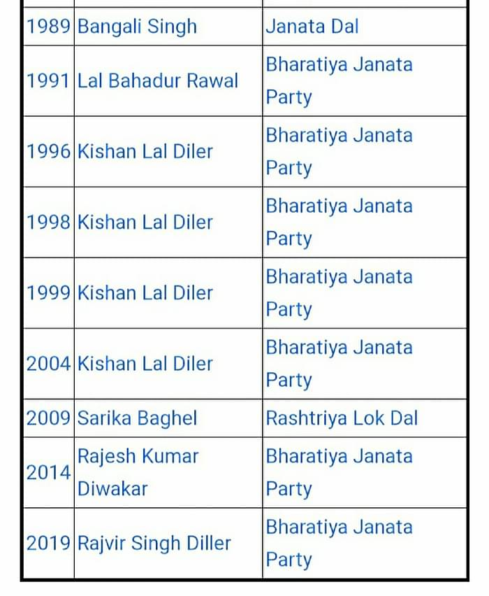 Valmiki-dominated Hathras seat voted for BJP since 1991, yet troll army questioned Rahul and Priyanka Gandhi
