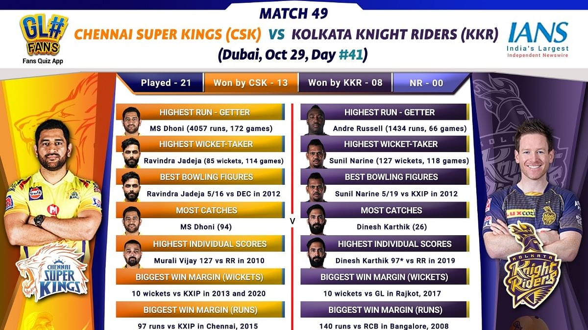 IPL 2020: KKR looking to arrest slide with win against CSK