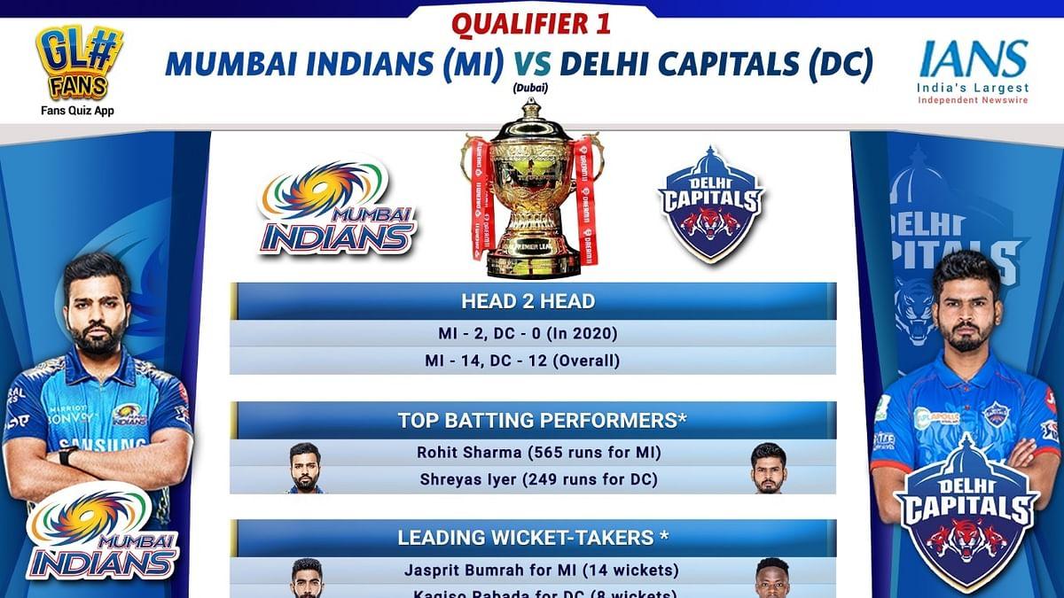 IPL 2020: Delhi face reigning champs Mumbai in Qualifier 1