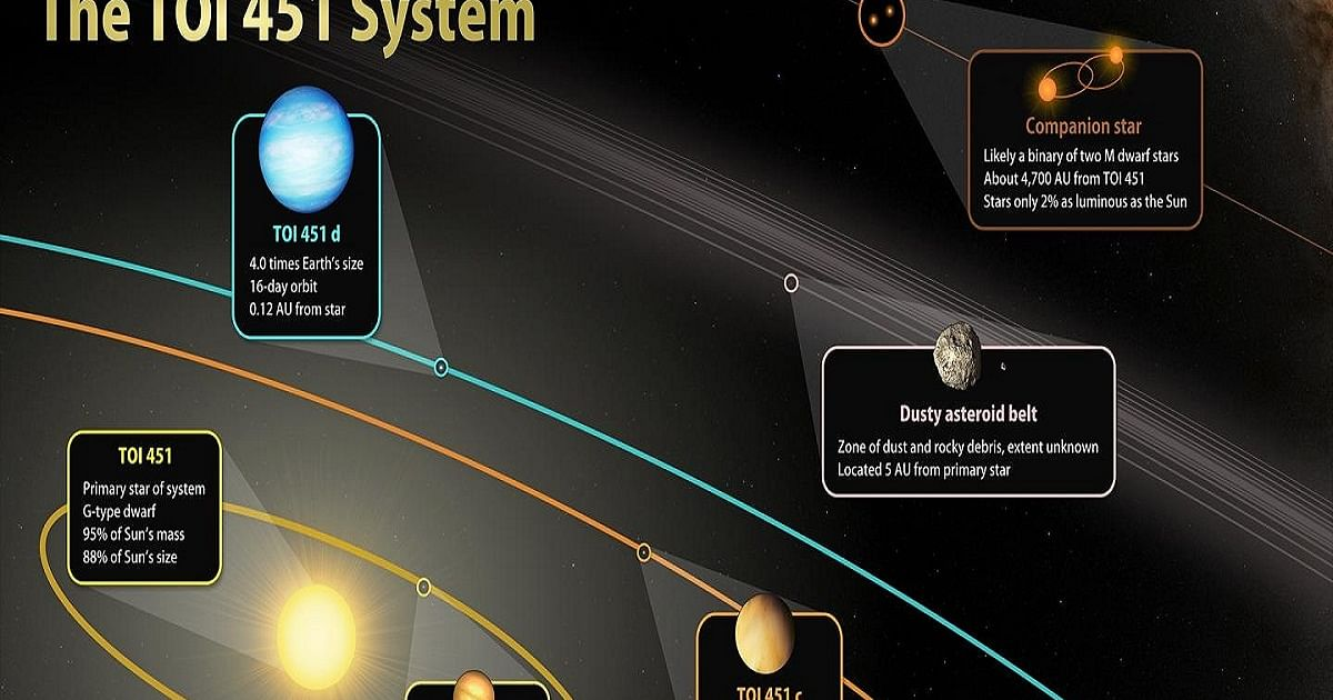 Astronomers discover 3 planets orbiting younger Sun-like star - National Herald