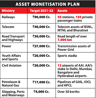 'Asset Monetisation' not 'privatisation': well, it's the land, stupid!