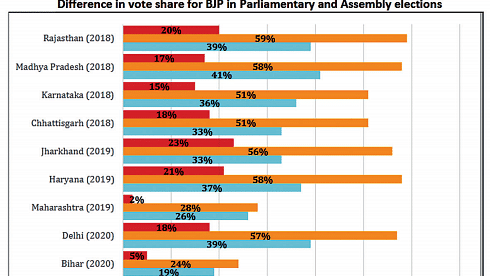 Opinion divided on most non-Bengali voters favouring BJP in West Bengal